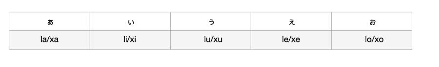 Vocali nella lingua giapponese